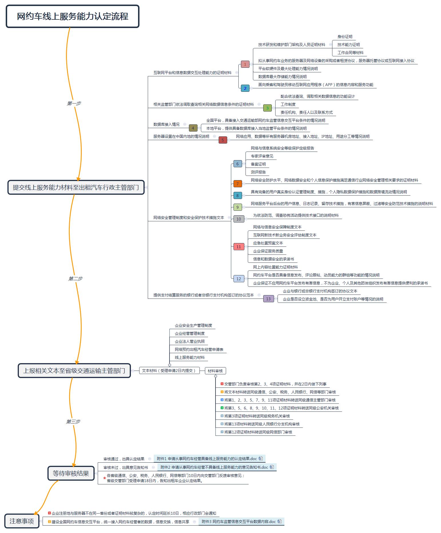 网约车线上服务能力认证流程图.png