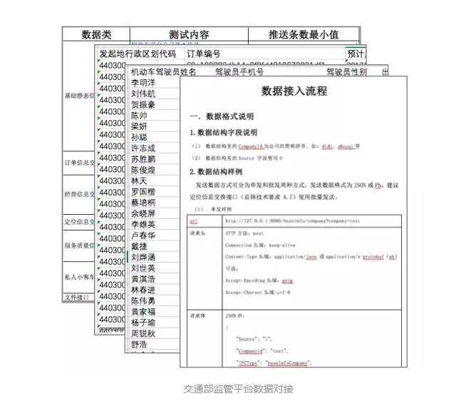 网约车牌照申请 网约车系统开发 网约车软件开发 共享汽车系统开发_Ptaxi智慧出行